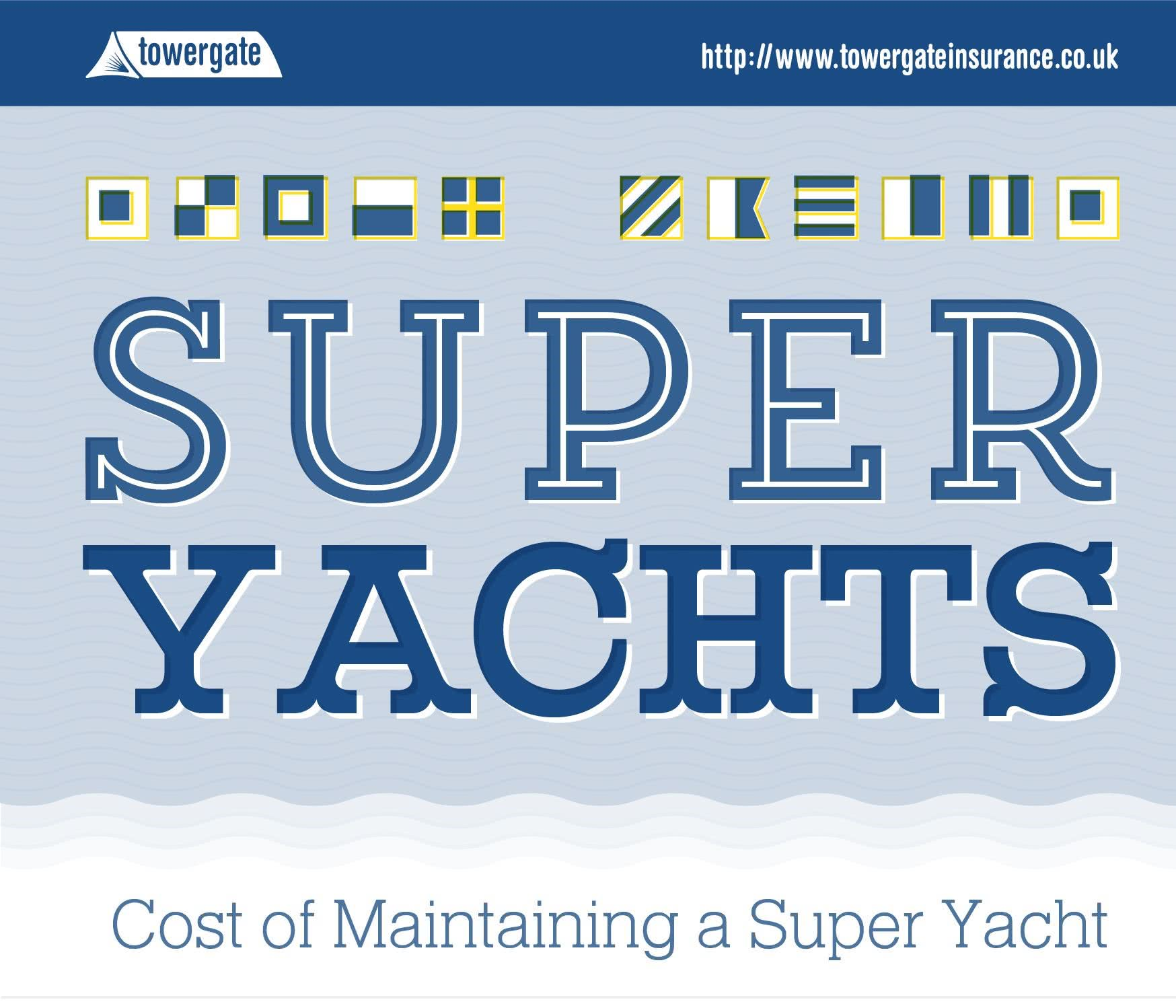 Superyacht Costs