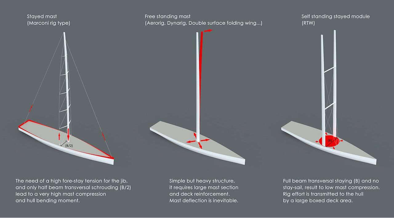 R77 Multiple Rotating Twin Wingmast Mathis Rühl